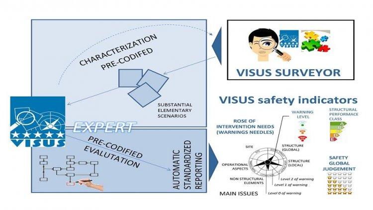 School Safety Assessment: VISUS Methodology